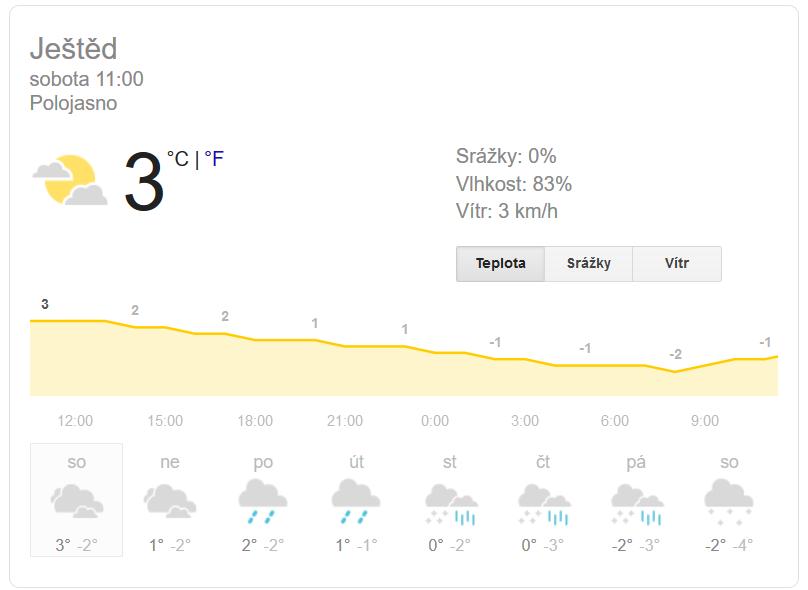 Počasí na Google